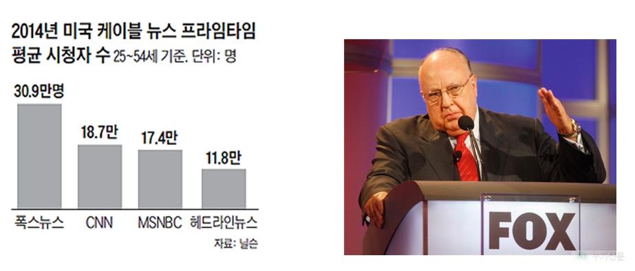 美시청률 1위 '보수성향' 폭스뉴스