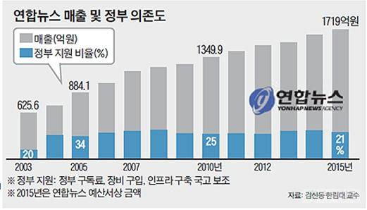 정부지원금 독점하는 연합뉴스.....문제 해결을 위한 방법은?